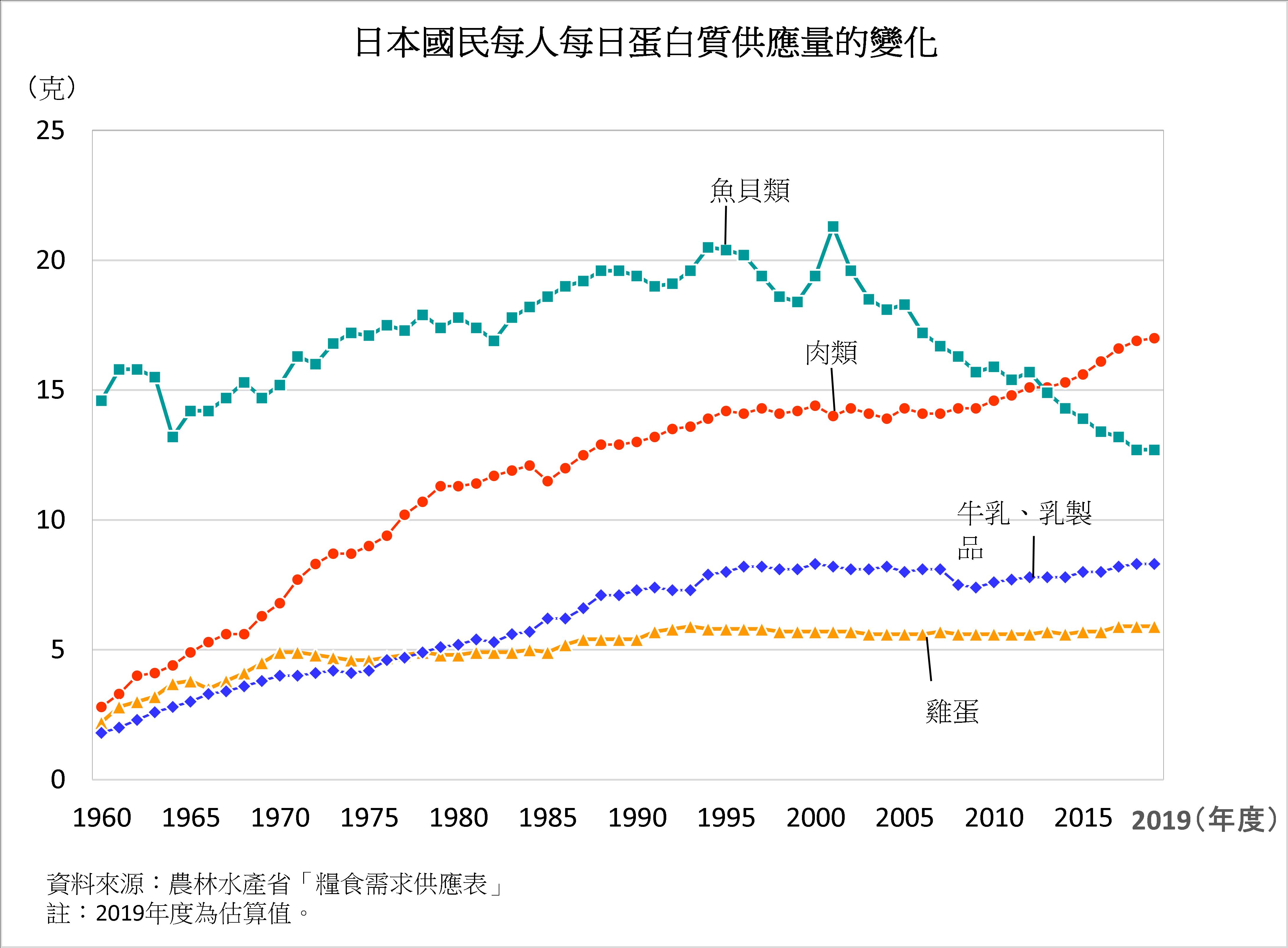 牛肉 自給 率 日本の食料自給率:農林水産省